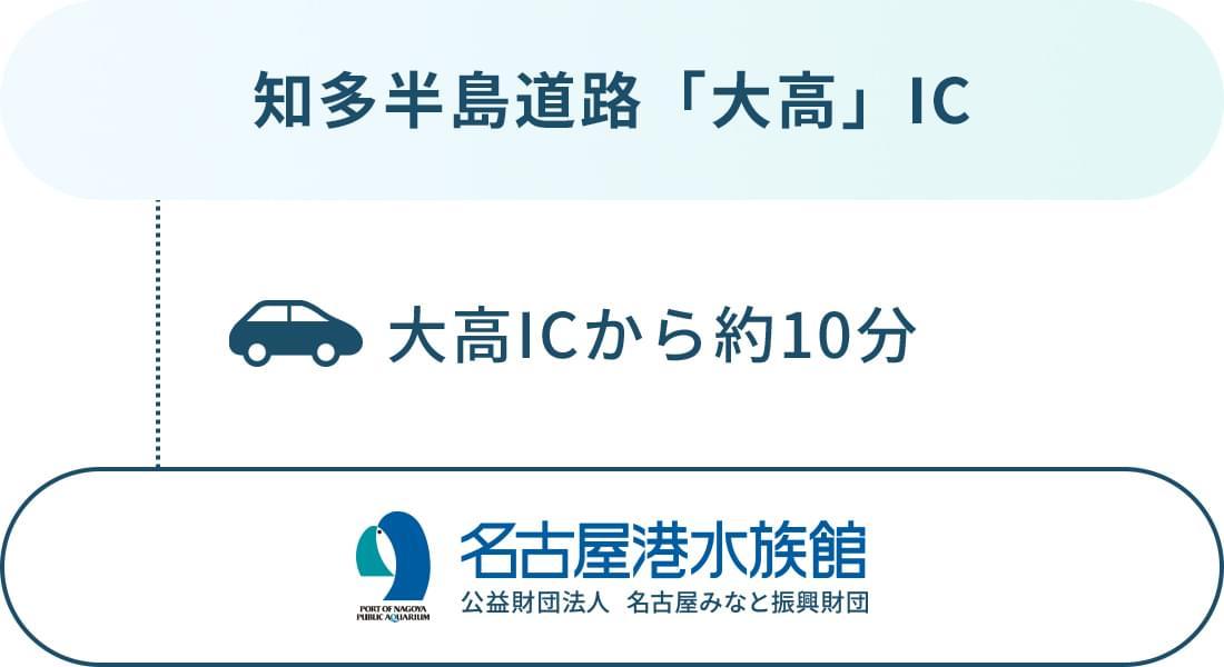 駐 水族館 車場 港 名古屋 名古屋港水族館前:時間貸し駐車場検索 三井のリパーク